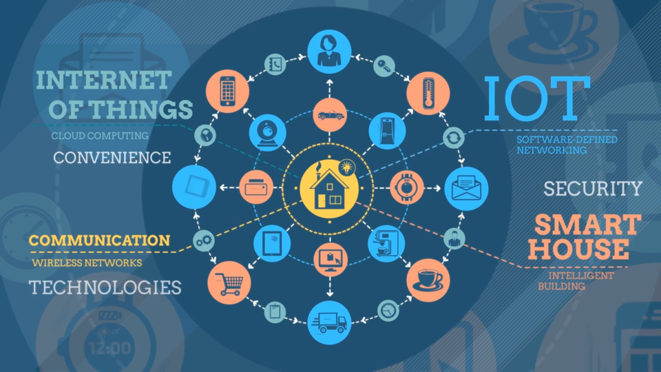 Get to know what is the Internet of Things (IoT) for your daily life